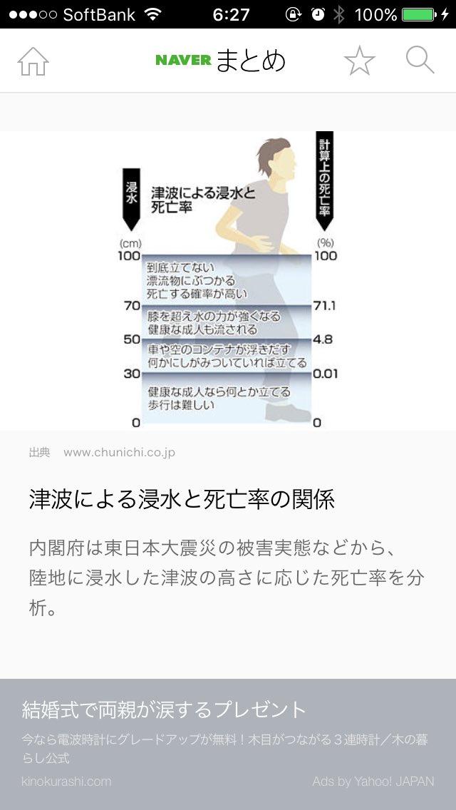 福島3mの津波警報に注目集まってますが、青森〜千葉外房も1mの津波注意報の場所多いです。 1mの津波に巻き込まれたら、計算上の死亡率100%との事です。 高台に避難してください。 https://t.co/Xj9vWtPPAG