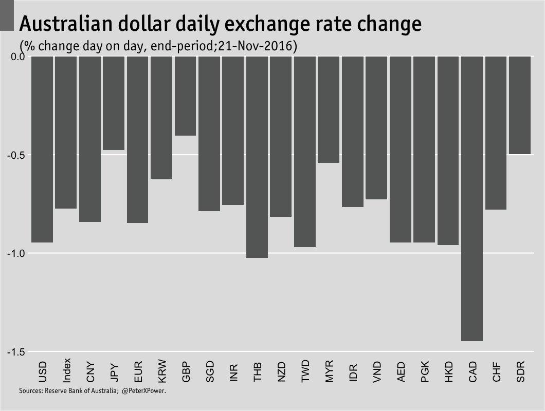Aussie forex exchange rate
