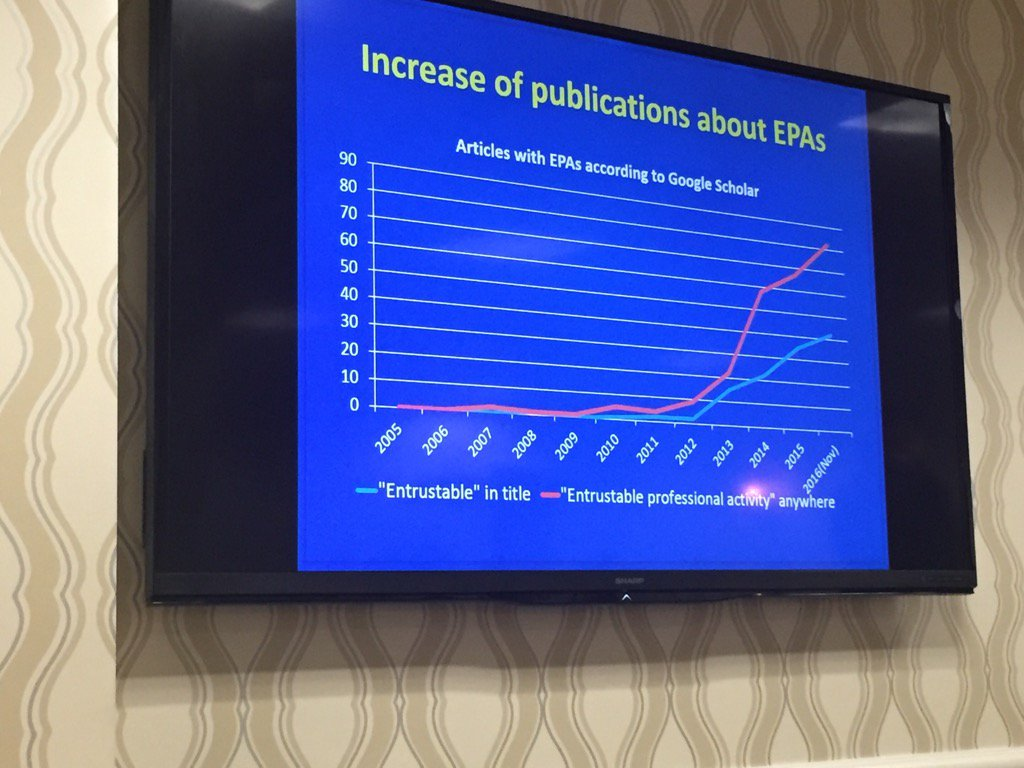 Publications on EPAs are skyrocketing! #TGME16 https://t.co/Bcg3ScRi5P