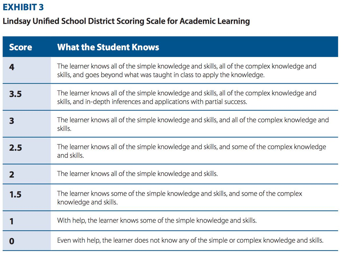 How does grading work in a #competencyed system? An example from Lindsay Unified: https://t.co/FtBZbwRD81  https://t.co/j3SPwiLrEw @nacol