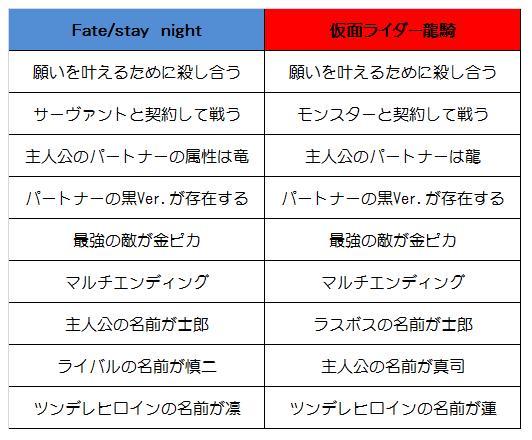 Fateが熱いこんな今だからこそ10年くらい前に言ってたことまた言うけど、Fateシリーズが好きならきっと仮面ライダー龍
