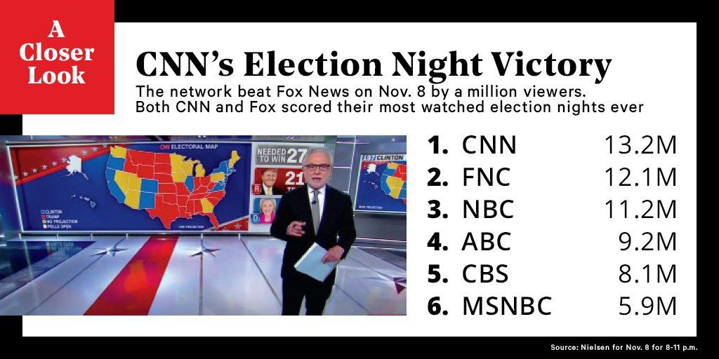 Ratings: CNN won #ElectionNight https://t.co/LAgpFZs0F1