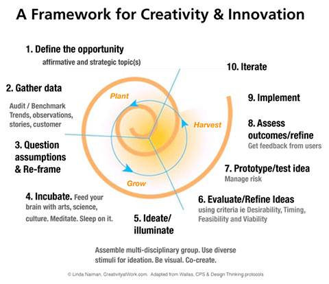 Good review of the innovation process! #innovation #invent #creativity #entrepreneurship https://t.co/GvpdUoV78c