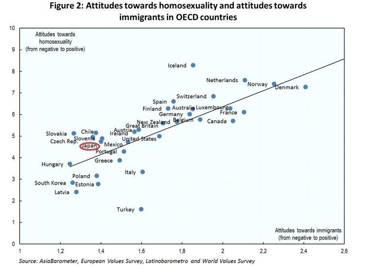 同性愛に対し寛容な姿勢の人は、移民に対しても寛容であることを示すデータ。#LGBT #LGBTQ #LGBTs #移民 https://t.co/3jbBMFdDcP https://t.co/wUOX3mf4UC