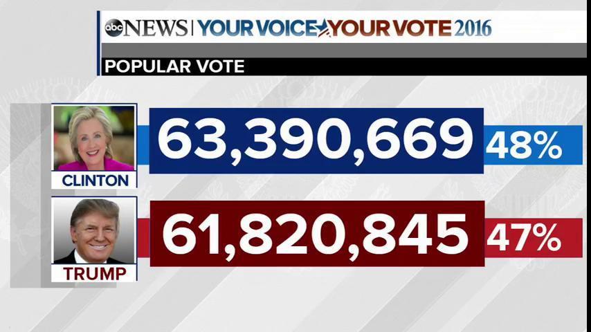 Clinton's popular vote lead over Trump now exceeds 1.5 million votes https://t.co/etLZDgVkbK #ThisWeek