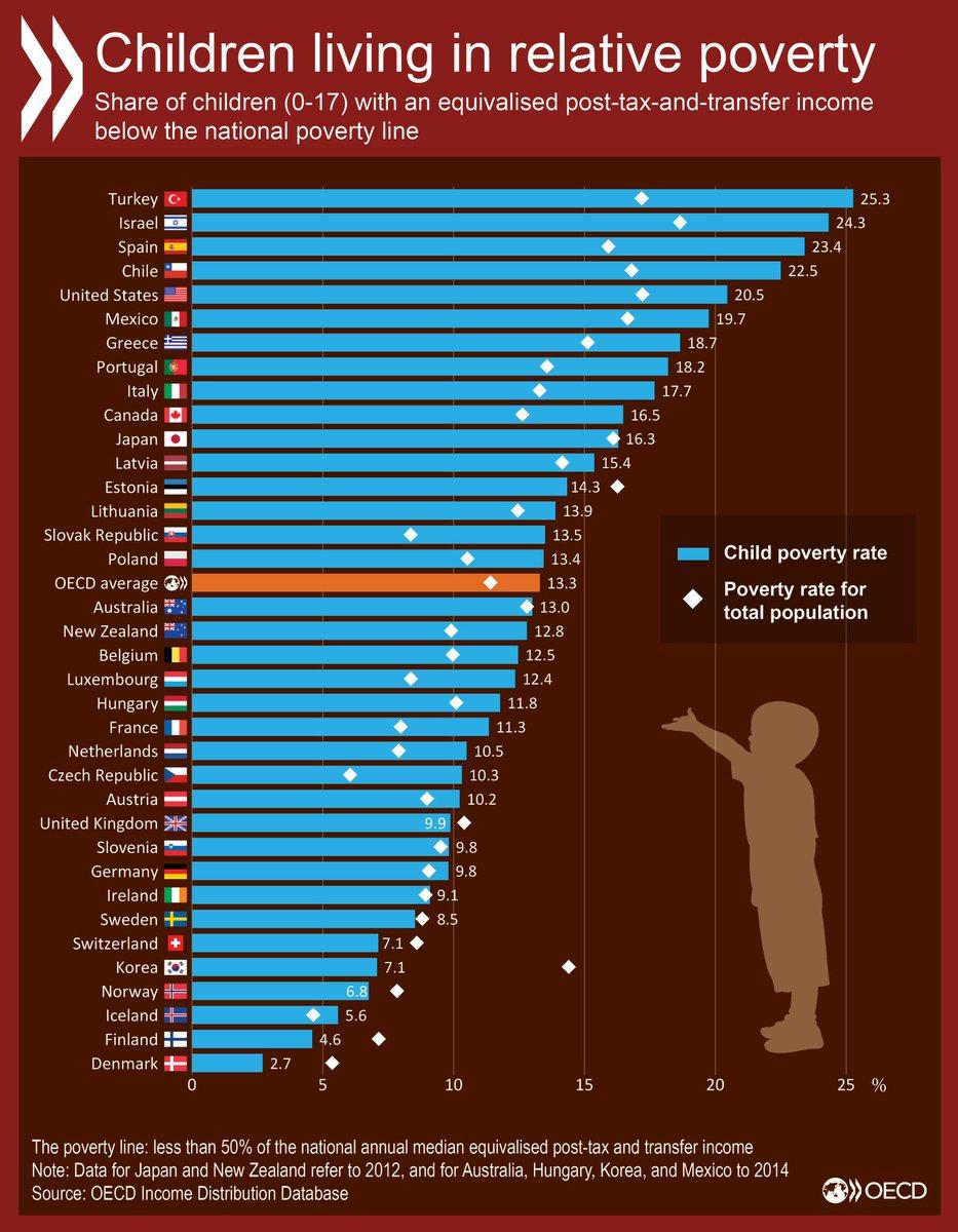 相対的貧困ライン以下で暮らす #子ども の割合。OECD平均は13.3%です。日本はOECD平均を上回っています。https://t.co/Or2VIOwgUI #貧困  #子どもの貧困 https://t.co/PN2aKHEY2X