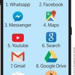 Op de smartphone zijn Facebook en Google de baas