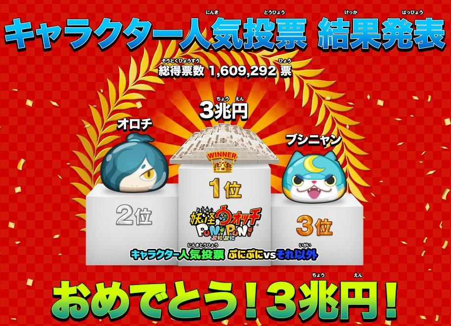 『妖怪ウォッチ ぷにぷに』キャラクター投票1位は3兆円!?ジバニャンはまさかの…!?