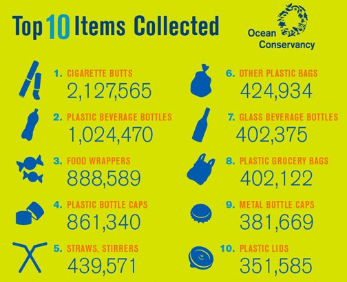 Wonder what ends up on #ourocean? Here are the most collected items from last year's International Coastal Cleanup. https://t.co/1GxBBhYD2P