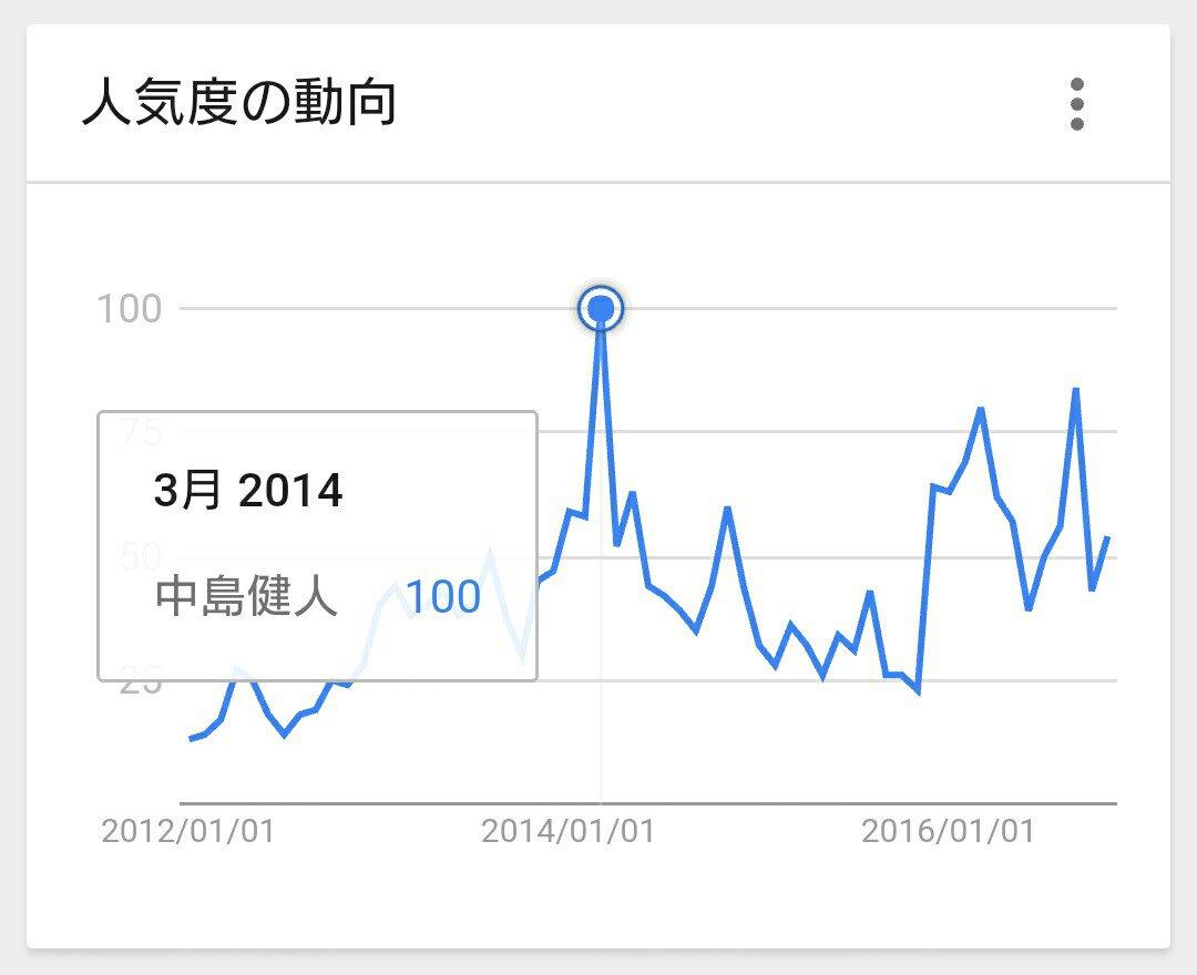 Googleトレンドの中島健人は、2014/3が過去最高。何をやってたかっていうと銀の匙。当時そこまでは知名度ないときに
