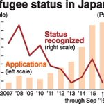 'Phony' refugees behind record applications