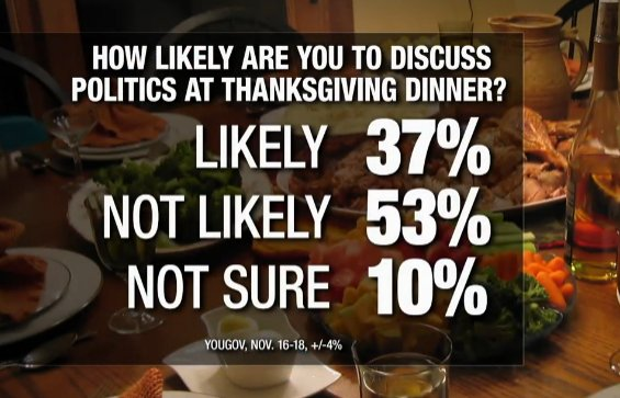 How to survive talking politics this Thanksgiving