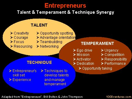 Entrepreneurial traits worth keeping in mind! #Entreprenuership #Entrepreneur  #business #startup #SmallBusiness https://t.co/IjDF562Nav