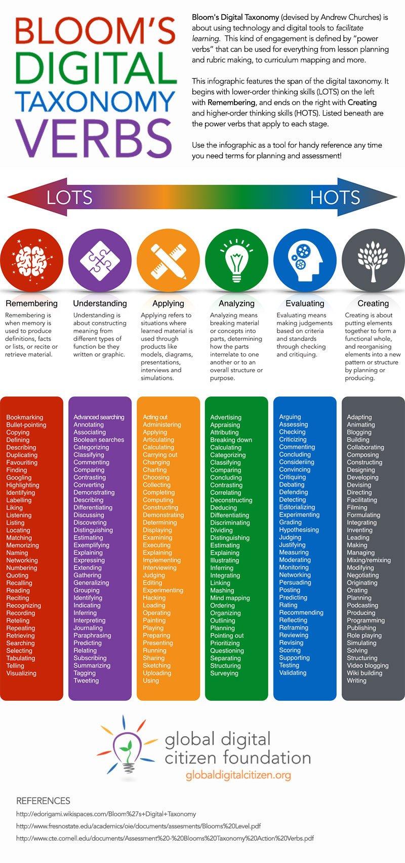 Bloom's Digital Taxonomy Verbs #TTPlay #ACUedu_p #aussieED https://t.co/OyFz8MByzq