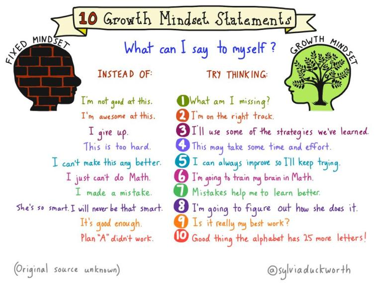 Helpful #growthmindset sketchnote by @sylviaduckworth #edchat #parenting https://t.co/yNS4aXYNLF