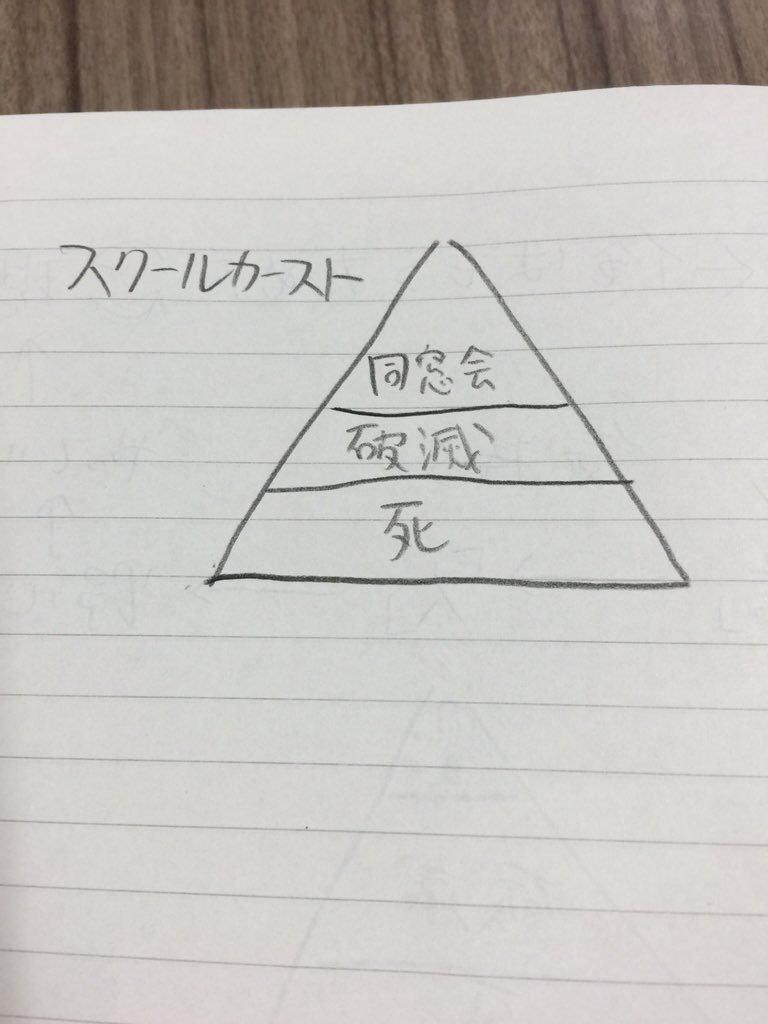 ピラミッド型の図,大抵ろくなものではない.これは私が書いた図です. https://t.co/3yfVPngoGf