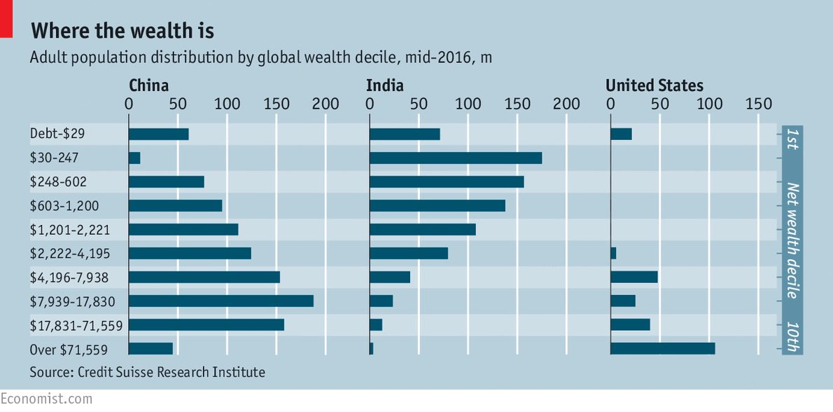 If you have only $2,220 to your name, you're wealthier than half the world's population. https://t.co/RkGPiDC9ZC https://t.co/inUMYYEgip