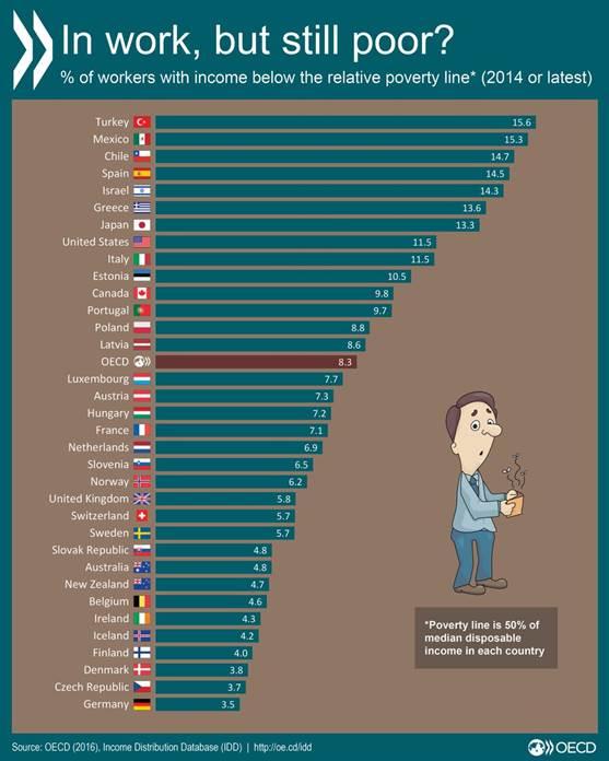 #ワーキングプア の割合。働いていながら相対的貧困の状態にある人がOECD諸国では8.3%、日本では13.3%。https://t.co/kA6uJhCIDc   #格差 #貧困 https://t.co/22GR3rFgqV