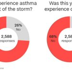 Death toll from thunderstorm asthma rises to 6