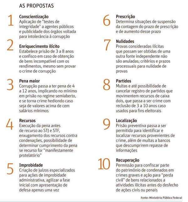 #CorrupçãoNÃO10MedidasSIM: Corrup &ccedil ;&atilde ;o N & Atilde ; O 10 Medidas SIM