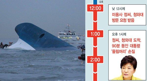 """[단독] 박대통령 """"315명 배에 갇혀있다"""" 보고 받고도 미용사 불러 https://t.co/jIqq0Nv3rs"""