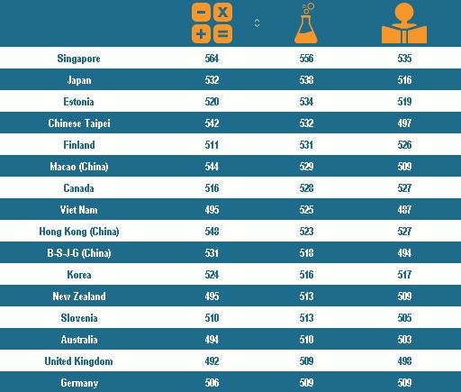 How did your country perform in PISA education rankings? See the full table here: