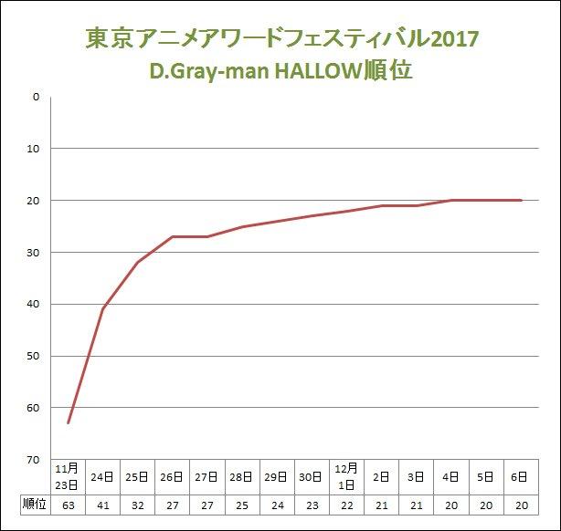 「東京アニメアワードフェスティバル2017」12月6日、D.Gray-man HALLOWは20位です!もうすぐ日付変更