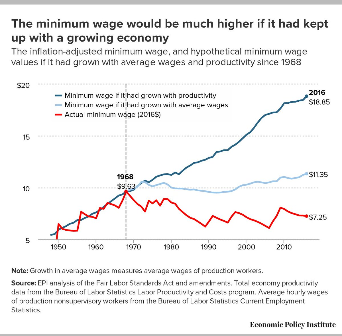 If the minimum wage had kept up with economic growth, it would be $18.85 today. #Fightfor15 https://t.co/ipkHAcFnGB https://t.co/tUfiLGfUcX