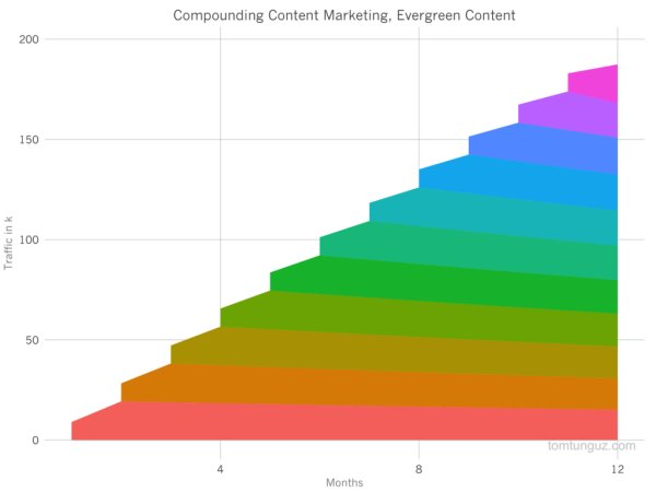 My latest on #ContentMarketing ROI: A Formula for Any Type of Organization https://t.co/MFDIhJKiNI on @CMIContent https://t.co/ji0h5QsKsJ