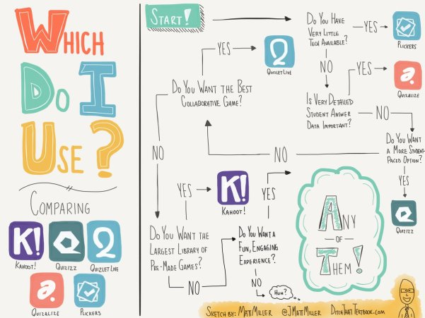 Sometimes it's hard to choose. @jmattmiller's infographic really helps. #sblchat https://t.co/WVMHHMzPHm