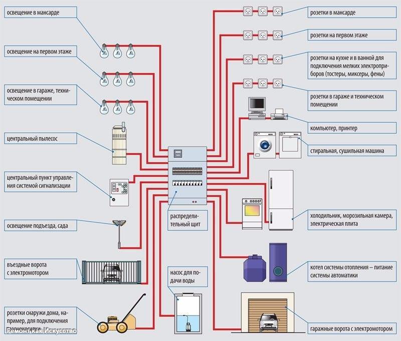 Схема электропроводки в частном доме пошаговое