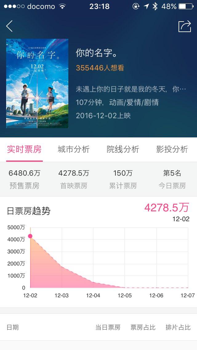 中国で明日公開の「君の名は。」の最新前売り状況は約6500万元、10億円突破しています。初日分は4278万元。ちなみに昨