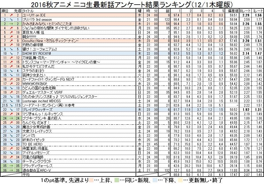 2016秋アニメ ニコ生最新話アンケート結果ランキング(12/1木曜版) #nicoch・木曜更新分( #cocotam