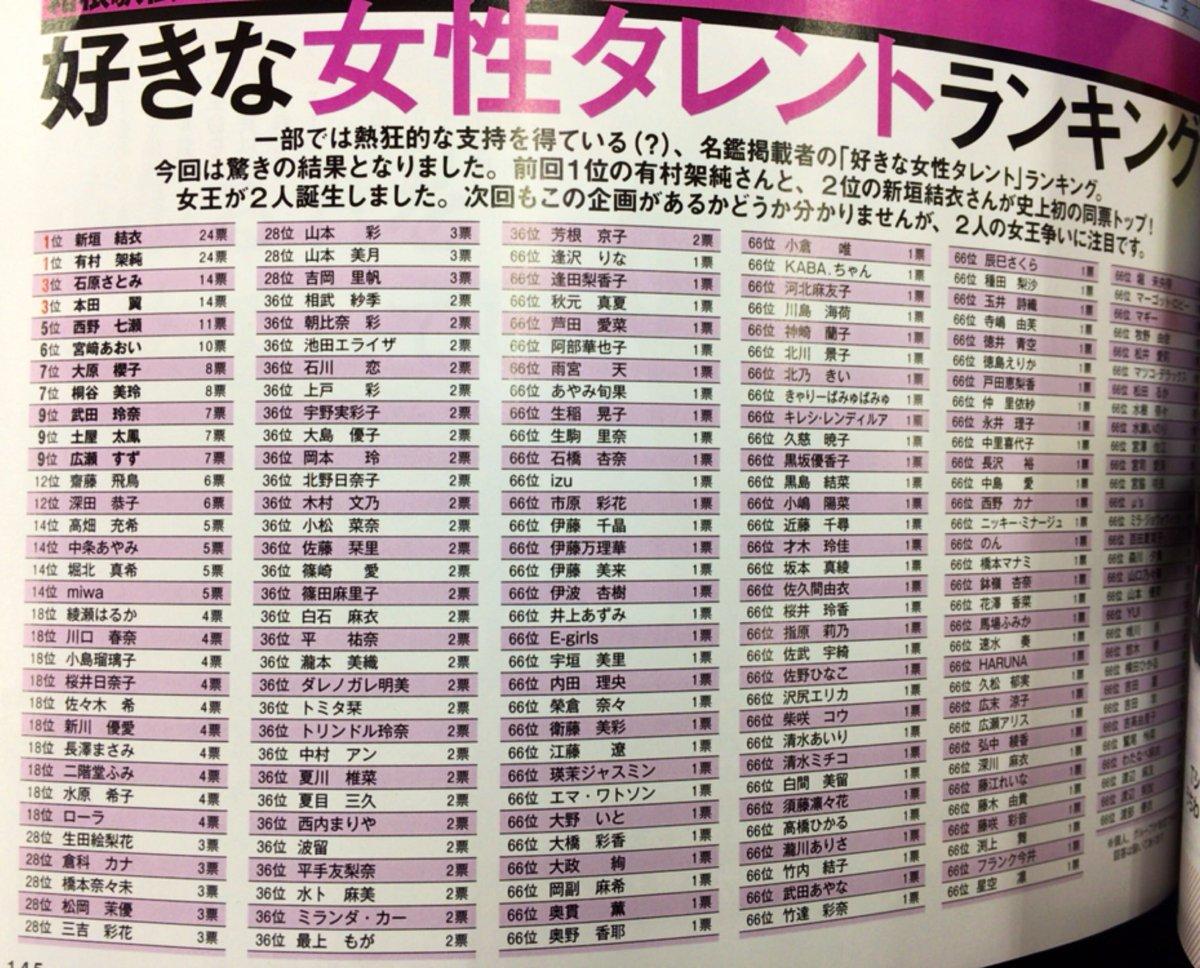 これ箱根駅伝選手投票によるランキングらしいけど…ほとんど一票wかろうじてかやたんいるし、よく見ると星空 凛いるw#WUG