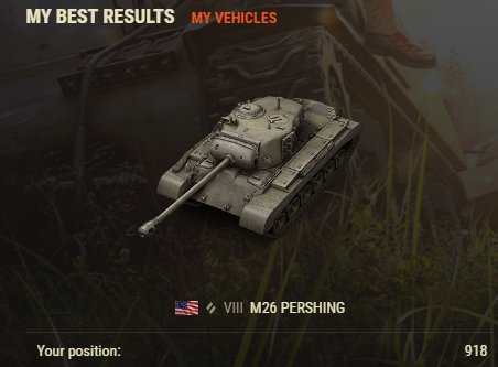 Do I win a price now? : ) Your best result in this event is position 918 on the leaderboard for the M26 Pershing. https://t.co/I8sfKnT3Hs