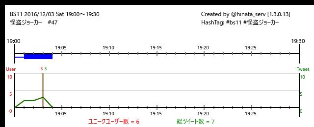 ☆終了まで26分BS11 16/12/03(土)19:00~19:30怪盗ジョーカー #47/#bs11 #怪盗ジョーカ