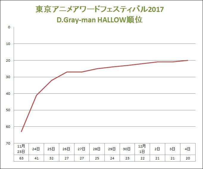 「東京アニメアワードフェスティバル2017」12月4日、D.Gray-man HALLOWは20位です!ついに20位の壁