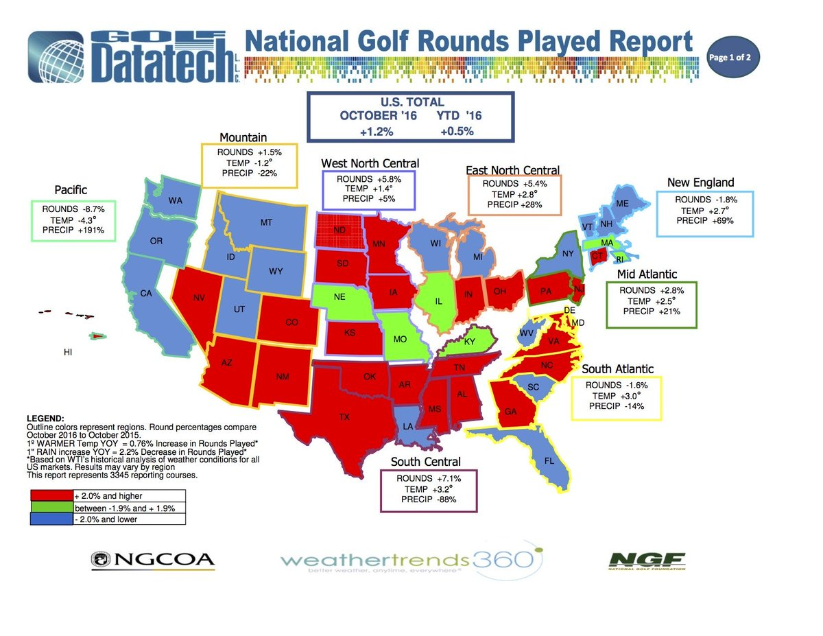 Report Says Rounds Played Up in 2016 https://t.co/fVBfawUuJZ https://t.co/2Sa4Ig7oaK