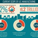How Software and Big Data are Changing Manufacturing in the United States