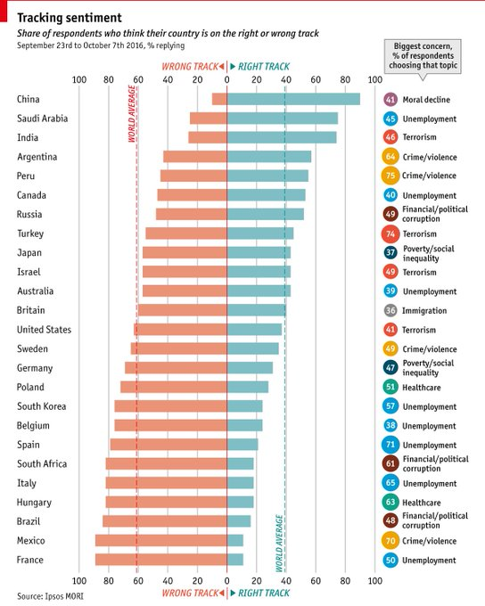 The Economist @TheEconomist: Almost 90% of French people think their country is on the wrong track https://t.co/LbMplDKoPX https://t.co/ouKvmQG29h