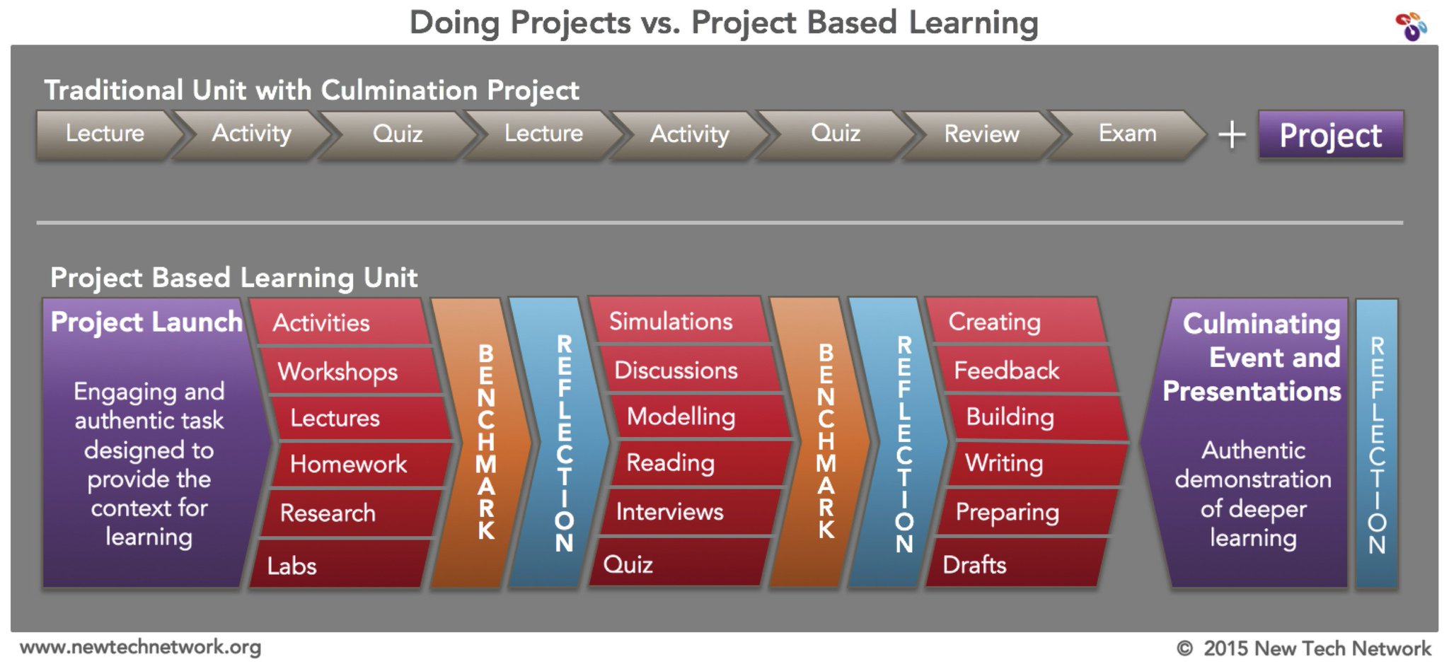 New to #PBL? Here is a graphic that breaks down the difference between projects & PBL #PBLChat https://t.co/IqZSj6n3Lp