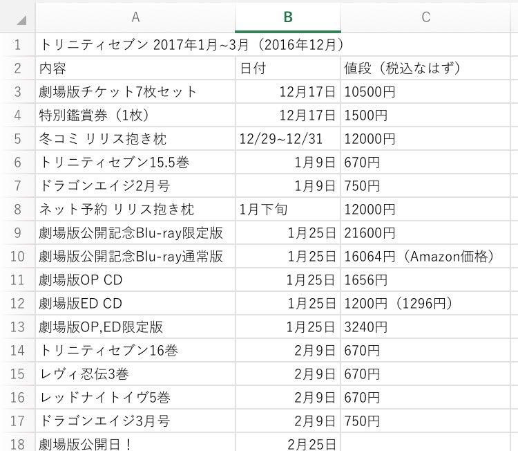 1月~3月のトリニティセブン関連の発売日と値段一覧表でござーる ҉*\( 'ω' )/*҉ #トリニティセブン