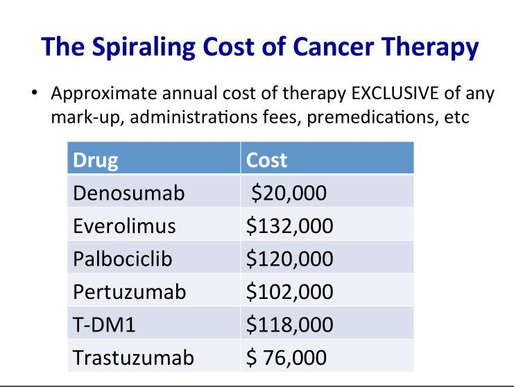 """Winer: Sobering stats about the costs of cancer. """"As science progresses disparities widen"""" #sabcs16 https://t.co/XNACyGVaWd"""