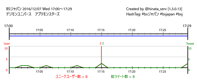 ☆放送終了BSジャパン 16/12/07(水)17:00~17:29デジモンユニバース アプリモンスターズ #bsジャパ