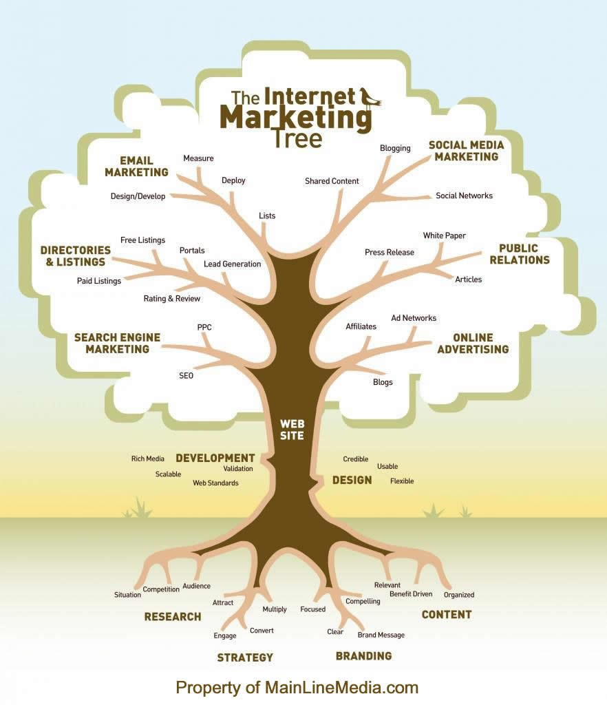 #InternetMarketing TREE #DigitalMarketing #contentmarketing #GrowthHacking #Startups #Startup #research #contentstrategy #branding #brand https://t.co/0q7NYULy9C