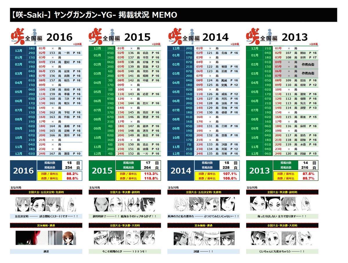 2016年度の【咲-Saki-】掲載回数は『15回』・頁数は『234頁』という結果に。前年比88%と下回ったモノの、ここ