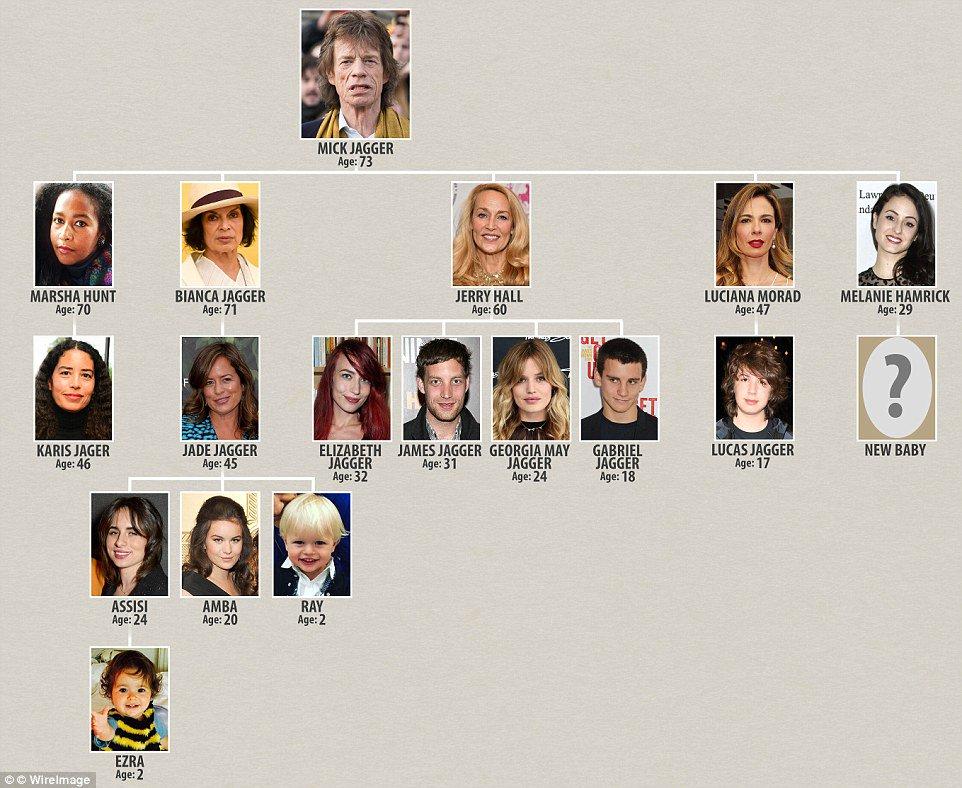 Mick Jagger S Tangled Family Tree Scoopnest Com
