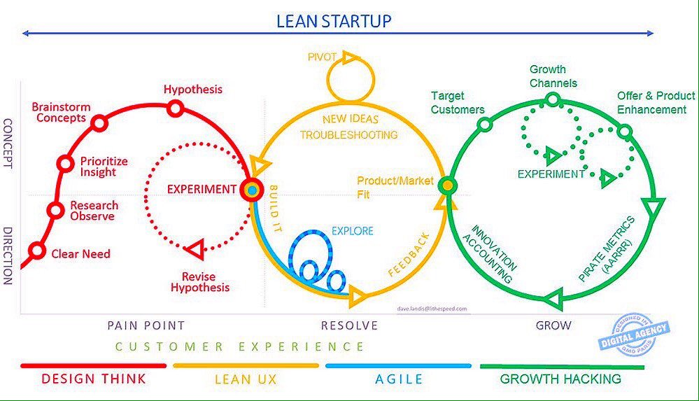 One approach to rapid prototyping a #Lean #Startup! {#entrepreneur #growthhacking #startups #digital #cloud #api #agile} @markmcardle https://t.co/orY4jkLmHp