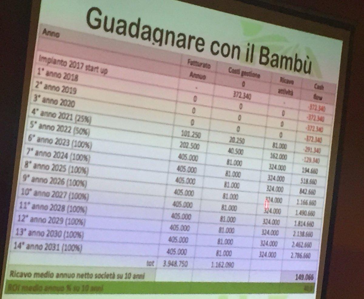 #coltivaunbusiness