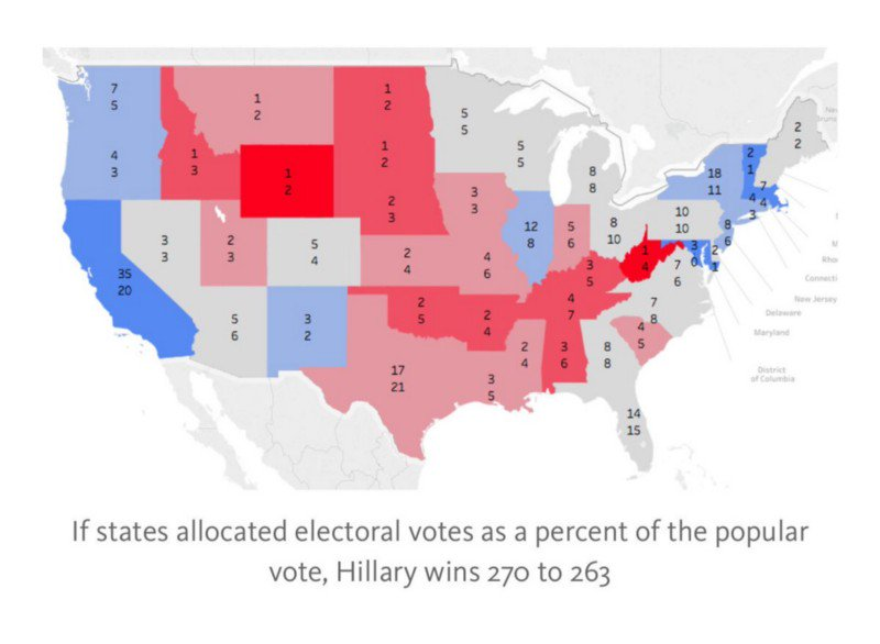 """""""winner take all"""" is not in the constitution: the vote if electoral votes were allocated proportionally. https://t.co/c7iqsMq9p7"""